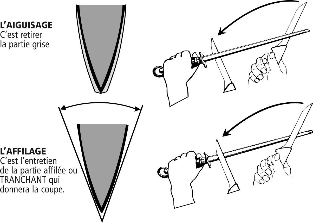 Comment aiguiser son couteau couteau le capuchadou - Comment aiguiser un couteau ...